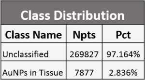 Distribuzione di classe in area di tessuto mappata per nanoparticelle d'oro