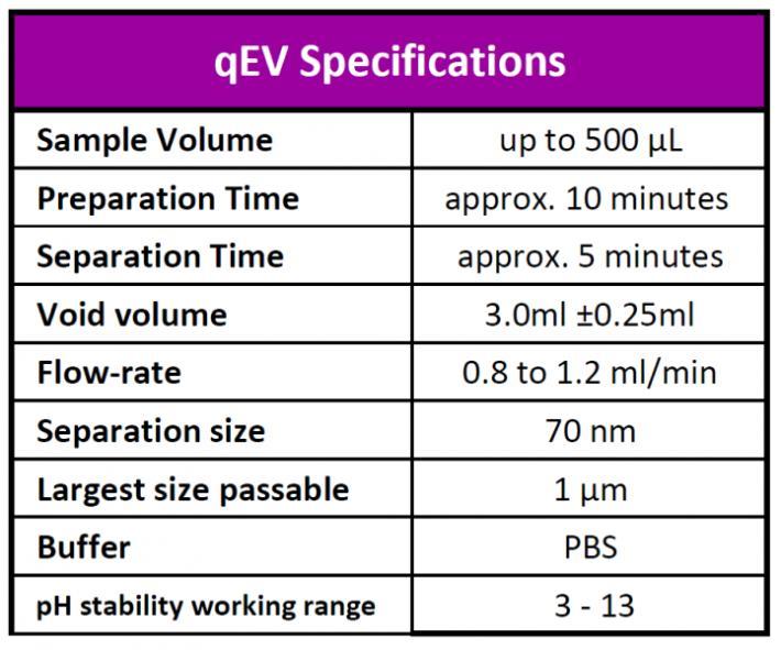 qEV IZON - Specifiche tecniche