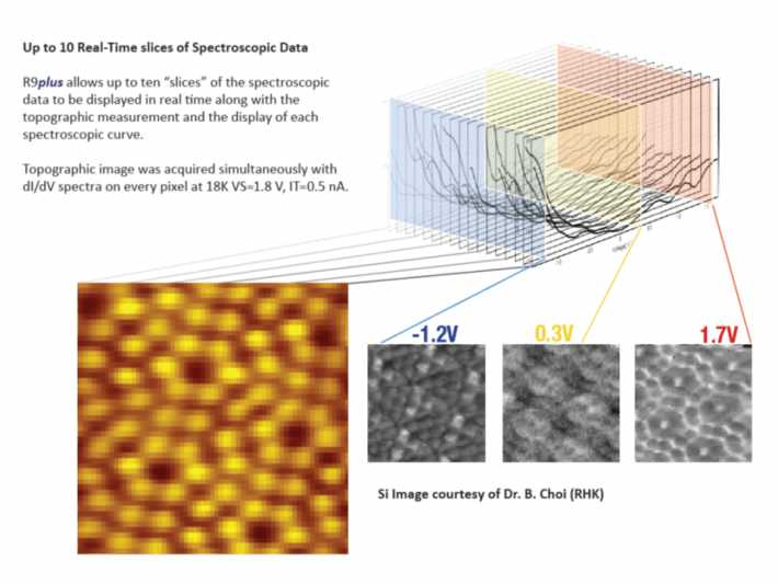 Up to 10 real-time slices of Spectroscopic Data