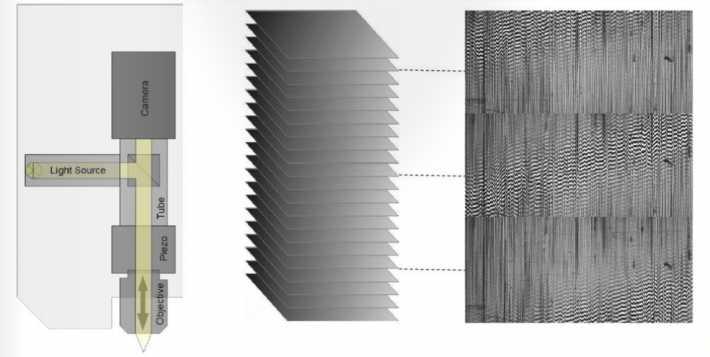 Tecnologia a scansione verticale