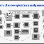 Assemblaggio semplice di sistemi complessi