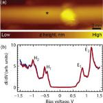 STS spectroscopy of a single-wall carbon nanotube.