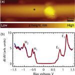 STS spectroscopy of a single-wall carbon nanotube.