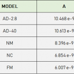 A value of any probe model