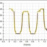 Deltapix Modus M12Z - 2D Profile