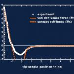A tip–sample force curve obtained with a silicon cantilever on an untreated silicon wafer