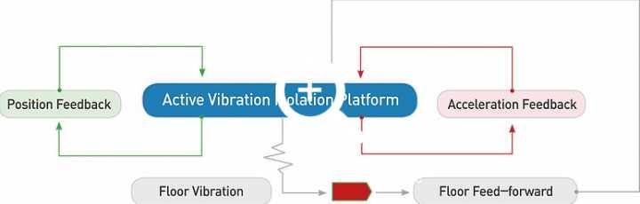 Feedback & Feed-Forward Control Systems