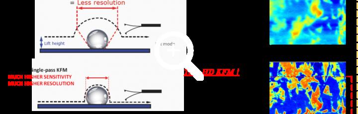 Single pass VS dual pass (lift)