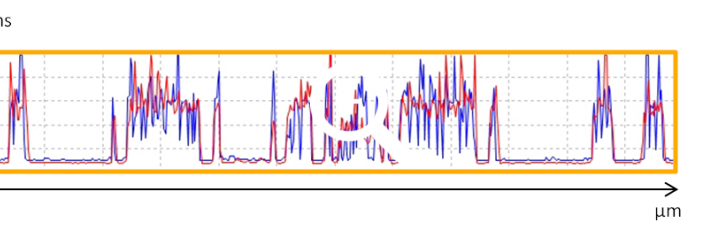 Red line : Soft ResiScope, Intermittent Mode, Blue line : Standard ResiScope, Contact Mode