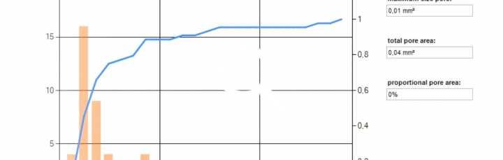 Cumulative area distribution