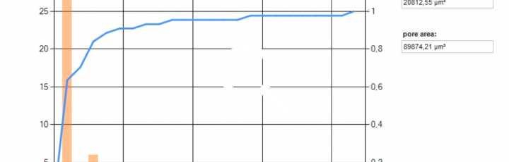 Cumulative volume distribution