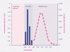 Typical elution profile for the qEVoriginal