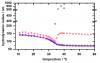 Drug delivery by smart microgels - LS Spectrometer